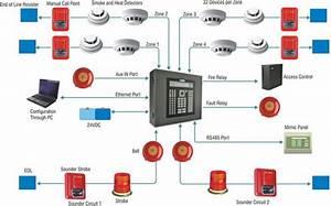 Detecci U00f3n De Incendios  Aspectos A Considerar En Un Sistema