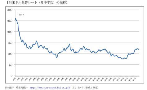 日本 通信 の 株価