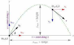 Physics Free Fall and Projectile Motion in Forces and Motion