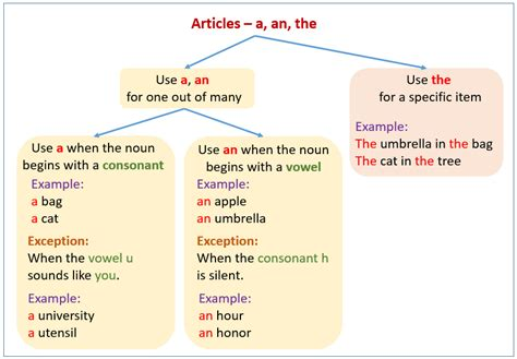 Countable Nouns And Uncountable Nouns (examples, Explanations, Solutions, Videos