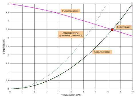 stroemungstechnik formelsammlung  berechnungsprogramme
