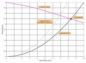 Pumpe Berechnen : widerstandswert in der str mungstechnik ~ Themetempest.com Abrechnung