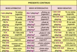 Simple Present Continuo Verbos Presente Y