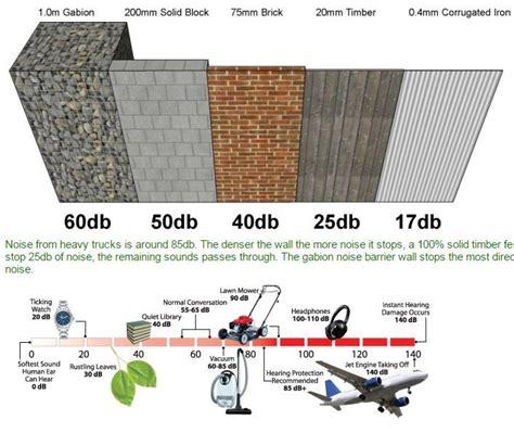 25 best ideas about noise reduction on dust