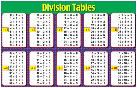 multiplicationdivision basic facts  reids crew