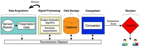Proces Flow Diagram Component by Components Of Biometric System And Process Flow Diagram