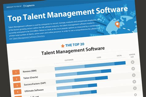 most popular talent management software infographic
