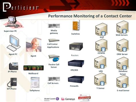 proactive performance monitoring  genesys call centers