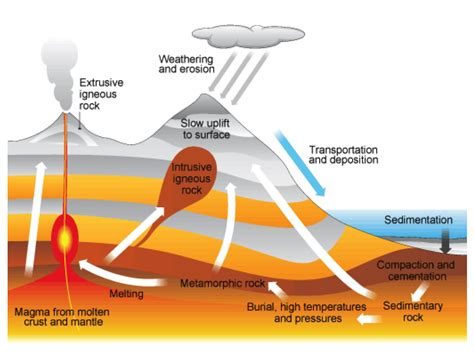rock cycle secondary science