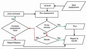 Example Of Flow Chart Of Fitness For Service Assessment