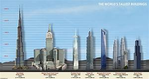 top 10 tallest buildings in the world alltoptenscom With how many floors is the tallest building