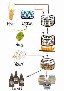 Here Is A Simplified Diagram Of The Brewing Process I