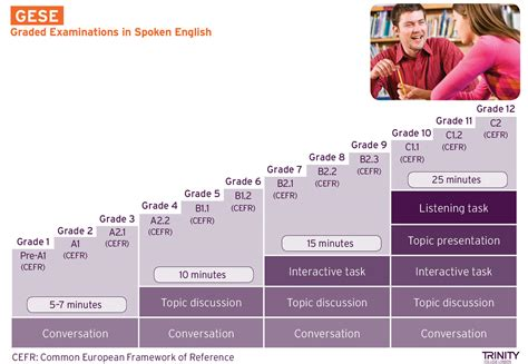 graded examinations  spoken english gese tcl
