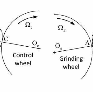Illustration of the basic centreless grinding process ...