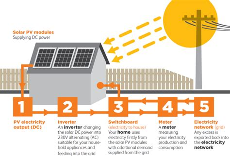 Grid Tied Solar System Installation Process Best