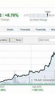 Hamilton Chukyo Brokerage Comments On Lucid Motors ...