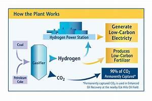 How Heca Works  U2013 Hydrogen Energy California