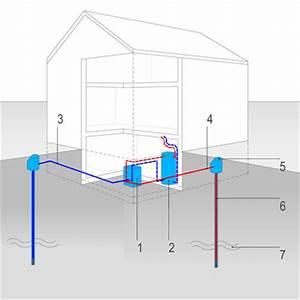 Wärmepumpe Luft Kosten : grundwasser w rmepumpe kosten grundwasser heizung w ~ Lizthompson.info Haus und Dekorationen