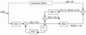 The General Diagram Of The Extended Kalman Filter