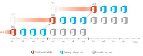 Questions and answers concerning Office 365 ProPlus