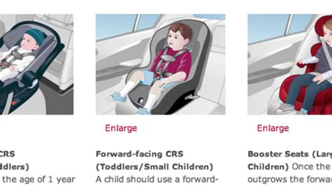 Child Restraint Systems (crs)