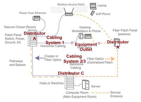 Tia Wiring Online Diagram