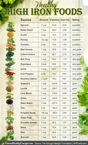 High Iron Foods List Printable