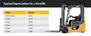 Forklift Value Chart