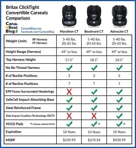 britax car seat comparison chart brokeasshomecom