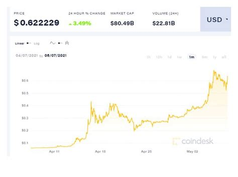 Why is Dogecoin going up: DOGE creator Billy Markus ...