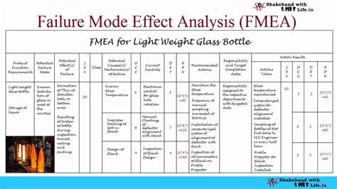 fmea failure mode effect analysis complete video