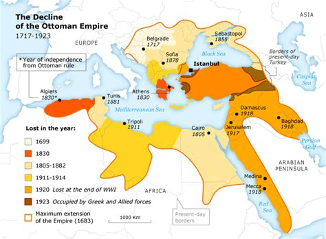 How Did The Ottoman Empire Fall - 2 19th century theme defensive modernization and