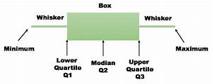 Box And Whisker Plots Excel  U2013 Mr Dashboard
