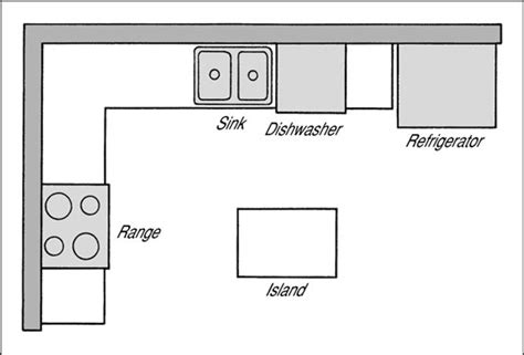 shaped kitchen with island floor plans island kitchen floor plans for u and l shaped kitchen U