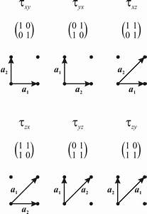 Six Possible Choices Of A Basis On The Lattice Z2  U00d7 Z2