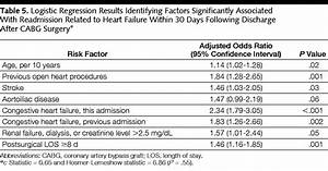 Predictors Of Readmission For Complications Of Coronary