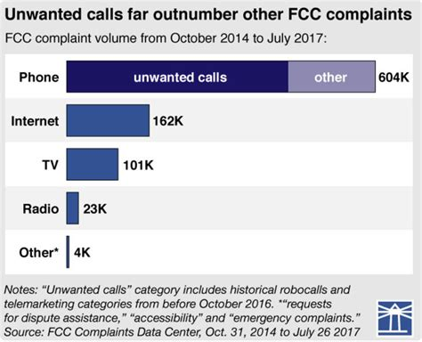 fcc complaint phone number why we can t get rid of robocalls for now