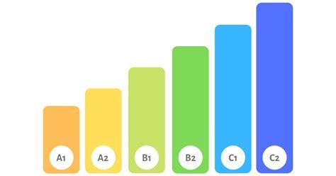 test inglese c1 quais s 227 o os n 237 veis de ingl 234 s explica 231 227 o empregos para