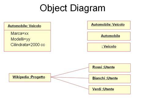 diagrama de objetos wikipedia la enciclopedia libre