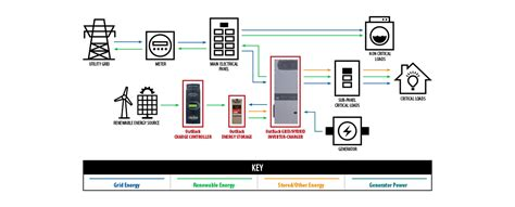 Grid Connected Applications Outback Power Inc