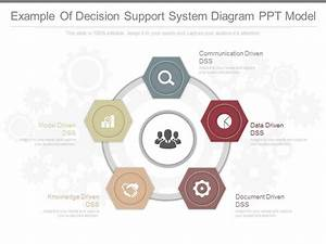 Ppts Example Of Decision Support System Diagram Ppt Model