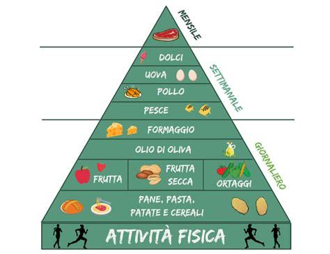 alimentazione calorie dieta mediterranea menu settimanale da 1200 calorie