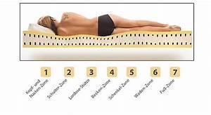 Matratze Für Seitenschläfer : 7 zonen visco matratze z b 140x200 cm medic memory ~ Whattoseeinmadrid.com Haus und Dekorationen