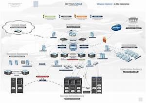 Esxi Vs Vsphere - Virtualization