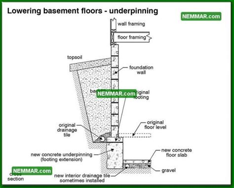 Best Of Lower Basement Floor with Bench Footings