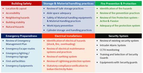 warehouse safety audit checklist safety management