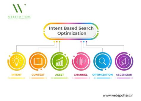 Intent-Based Search Engine Optimization-How it Works ...