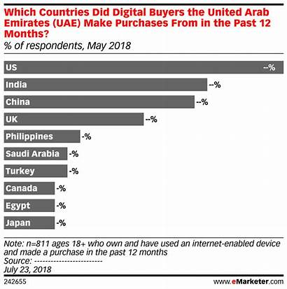 Emirates Arab United Emarketer