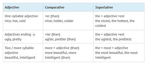 english grammar superlatives superlatives adjectives