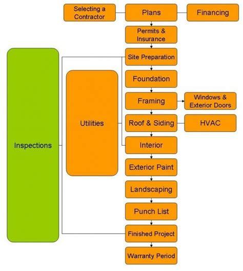 construction management process flow chart building